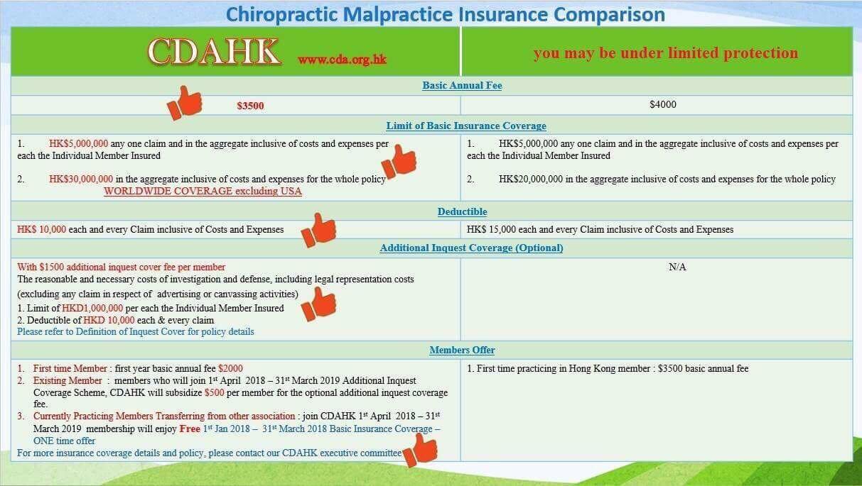 Hong Kong Chiropractic Malpractice Insurance Comparison Chart